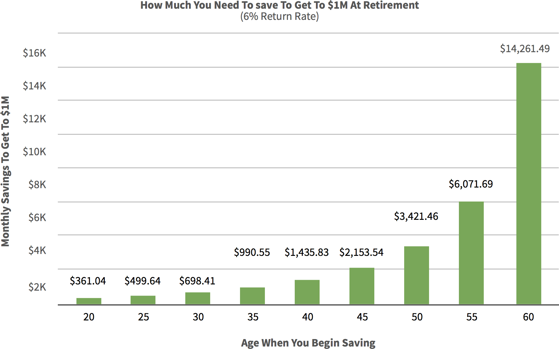 one-millions-at-retirement-bar-chart@2x